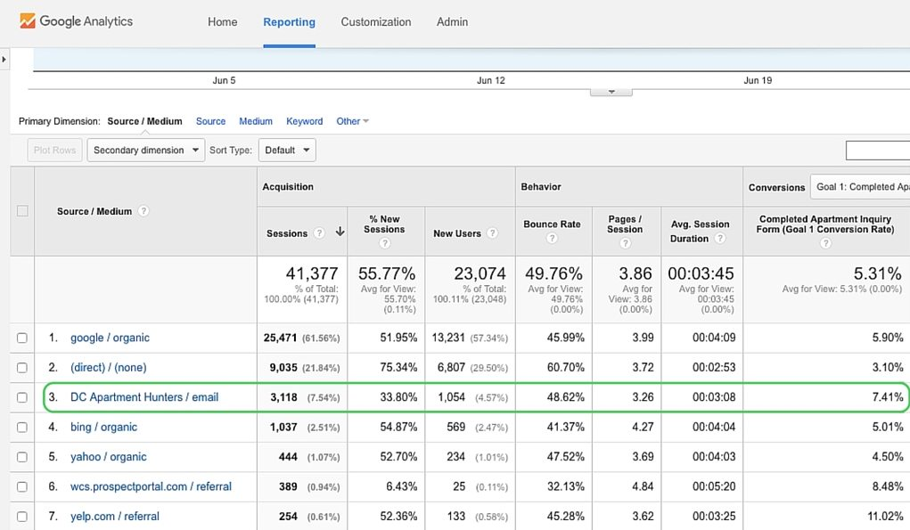 Email Marketing For Small Businesses | Google Analytics Screenshot