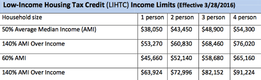 Low-Income Housing Tax Credit Income Limits