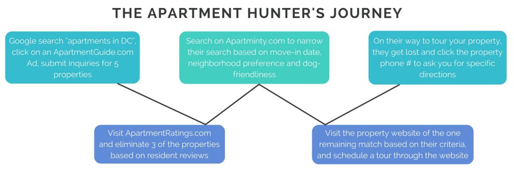 The Apartment Hunter's Journey | Multifamily Lead Attribution Model